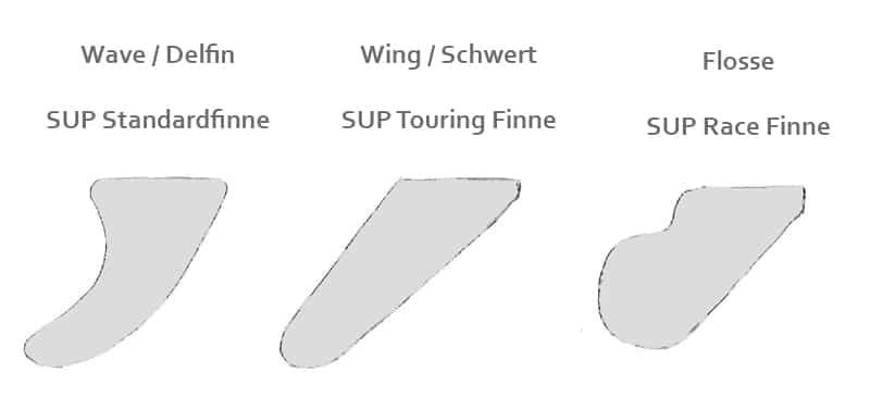 paddle board fin types types